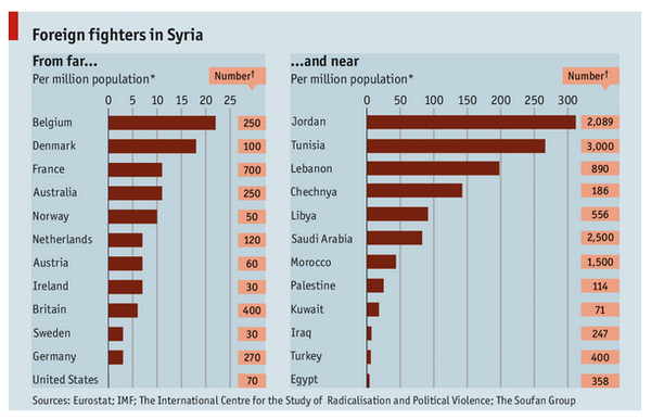 Numbers of Foreign Fighters Estimated to Have Joined the Islamic State